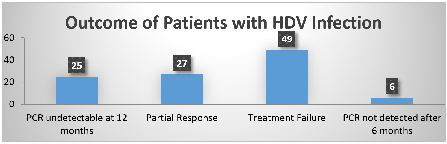 Efficacy of Pegylated Interferon-Alpha-2a in Hepatitis D Infected Patients. Experience from the Tertiary Care Hospital in Karachi.